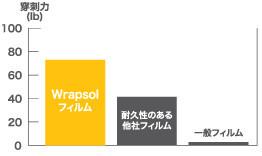 wrapsol003