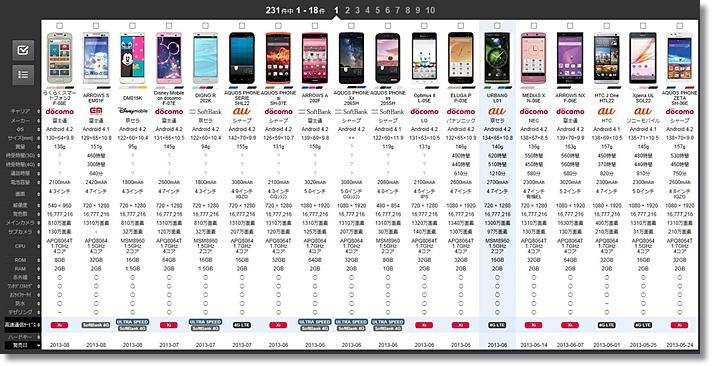 スマートフォンデータベース